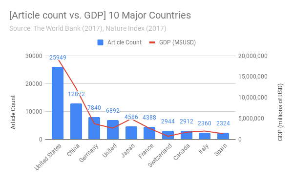 [Article count vs. GDP] 10 Major Countries
