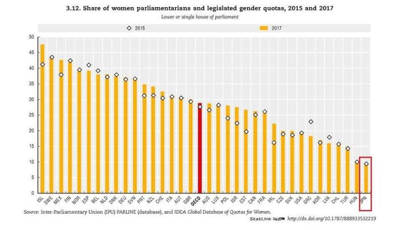 【日本の女性議員の割合は?】先月、参議院で「候補者男女均等法」が可決、成立しました。2017年にOECDが女性の国会議員の割合を加盟35カ国で比較した結果、日本は9.3%で最下位でした。これはOECD平均28.8%の約3分の1です。最も高い国はアイスランドの47.6%で、スウェーデン(43.6%)が続きます。