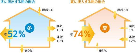 住宅の熱の流出入のうち窓が占める割合は: 冬は52%、夏は74%